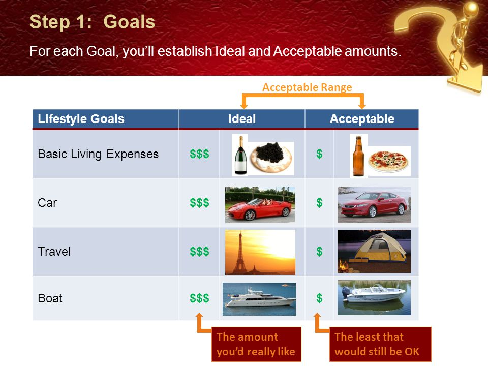 Step 1: Goals For each Goal, you'll establish Ideal and Acceptable amounts.