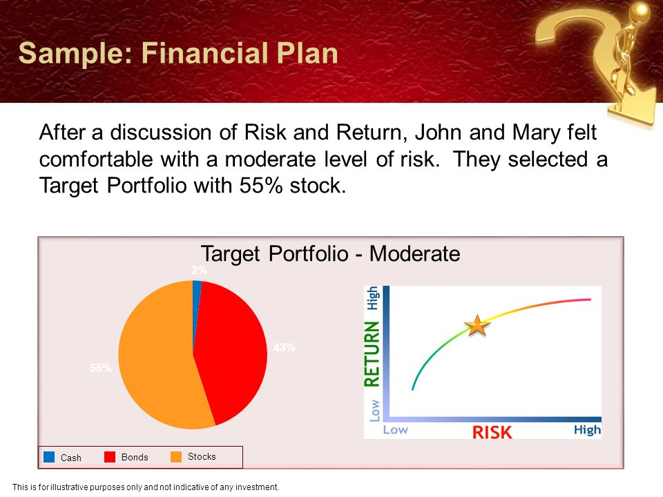 Sample: Financial Plan After a discussion of Risk and Return, John and Mary felt comfortable with a moderate level of risk.