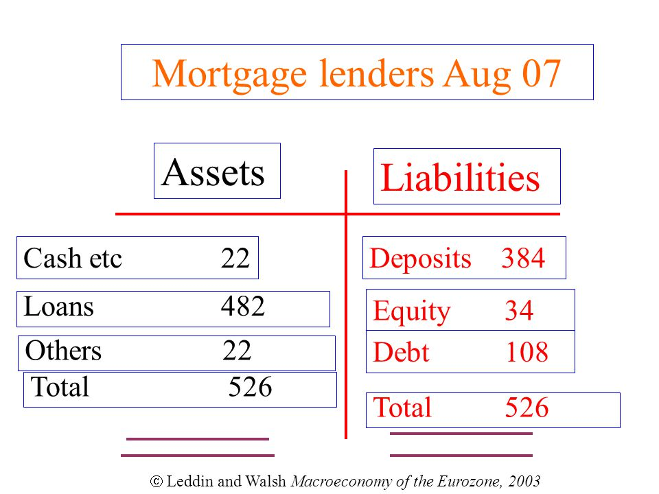 Mortgage lenders Aug 07 Assets Liabilities Cashetc22 Loans482 Deposits384 Equity34  Leddin and Walsh Macroeconomy of the Eurozone, 2003 Total 526 Debt108 Others22