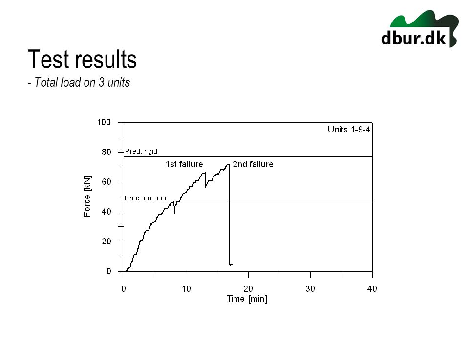 Test results - Total load on 3 units