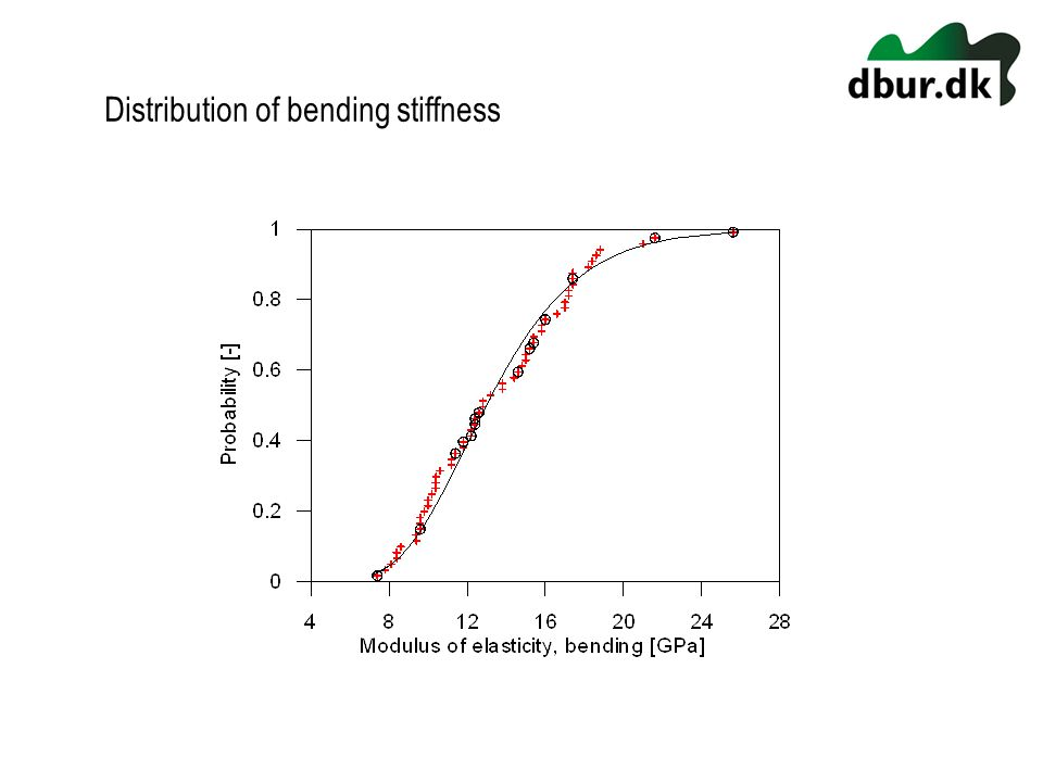 Distribution of bending stiffness