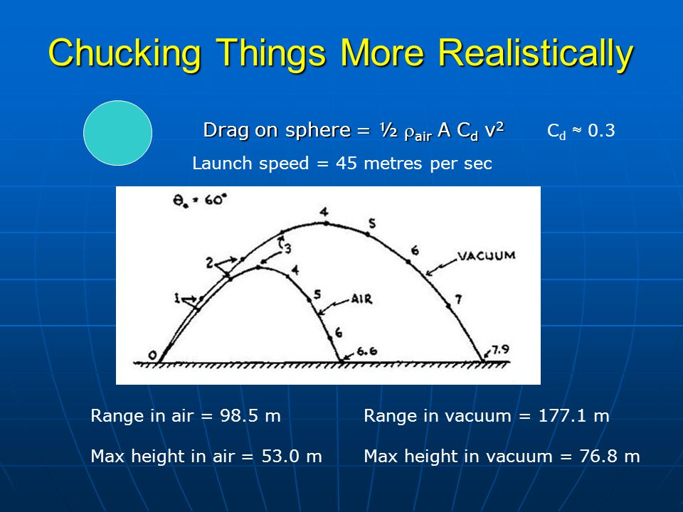 Launch speed = 45 metres per sec Range in air = 98.5 mRange in vacuum = 177.1 m Max height in air = 53.0 mMax height in vacuum = 76.8 m Drag on sphere = ½  air A C d v 2 C d  0.3 Chucking Things More Realistically