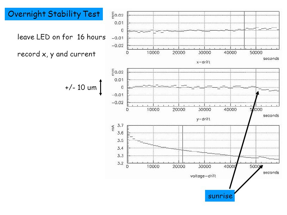 Overnight Stability Test leave LED on for 16 hours record x, y and current sunrise +/- 10 um