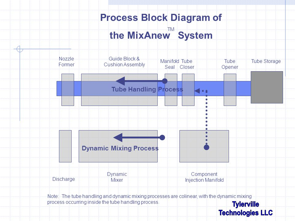 Discharge Tube StorageTube Opener Dynamic Mixer Component Injection Manifold Tube Closer Guide Block & Cushion Assembly Manifold Seal Tube Handling Process Dynamic Mixing Process Process Block Diagram of the MixAnew System TM Note: The tube handling and dynamic mixing processes are colinear, with the dynamic mixing process occurring inside the tube handling process.