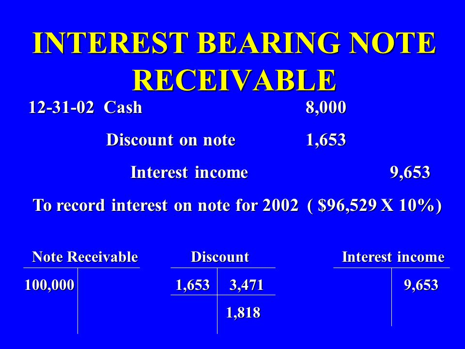 INTEREST BEARING NOTE RECEIVABLE 12-31-02 Cash 8,000 Discount on note 1,653 Discount on note 1,653 Interest income 9,653 Interest income 9,653 To reco