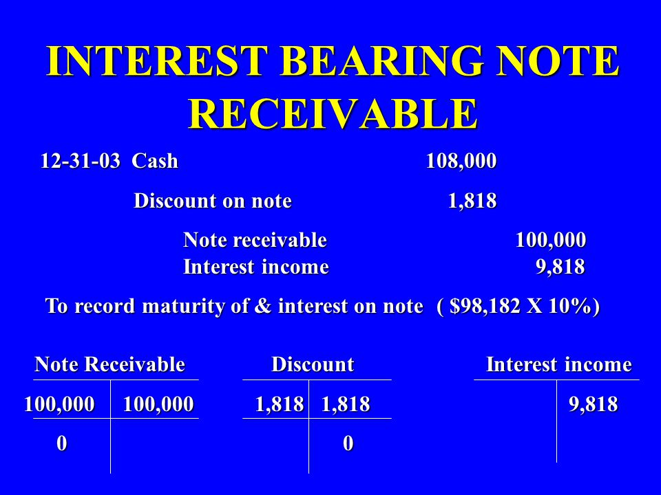 INTEREST BEARING NOTE RECEIVABLE 12-31-03 Cash 108,000 Discount on note 1,818 Discount on note 1,818 Note receivable 100,000 Interest income 9,818 Not