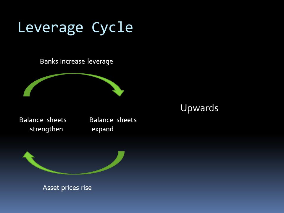 Leverage Cycle Banks increase leverage Balance sheets Balance sheets strengthen expand Asset prices rise Upwards