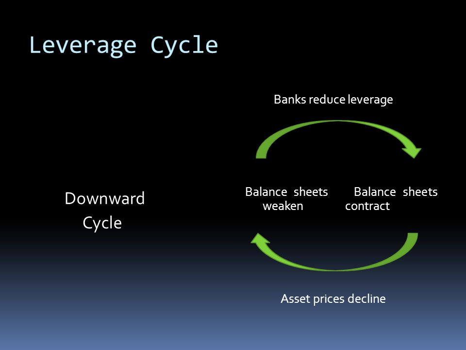Leverage Cycle Downward Cycle Banks reduce leverage Balance sheets Balance sheets weaken contract Asset prices decline