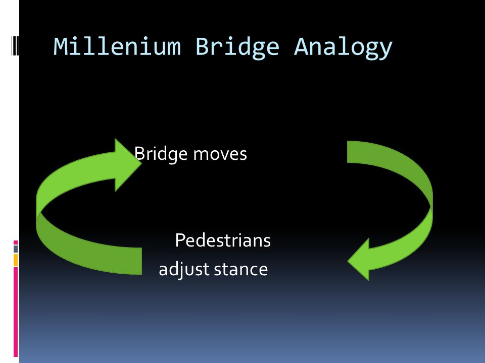 Millenium Bridge Analogy Bridge moves Pedestrians adjust stance