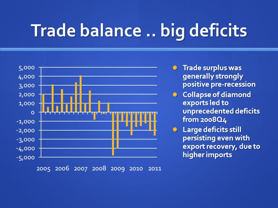 Trade balance..
