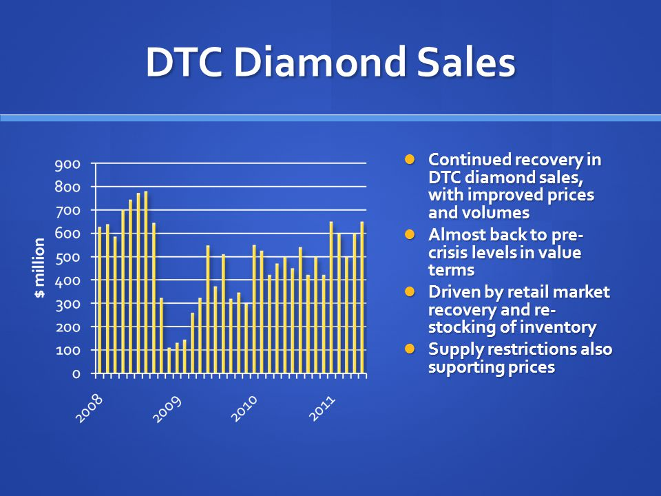 DTC Diamond Sales Continued recovery in DTC diamond sales, with improved prices and volumes Almost back to pre- crisis levels in value terms Driven by retail market recovery and re- stocking of inventory Supply restrictions also suporting prices