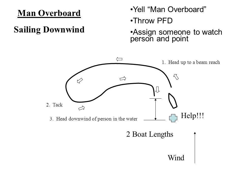 Wind 2 Boat Lengths Help!!. Man Overboard Sailing Downwind 1.