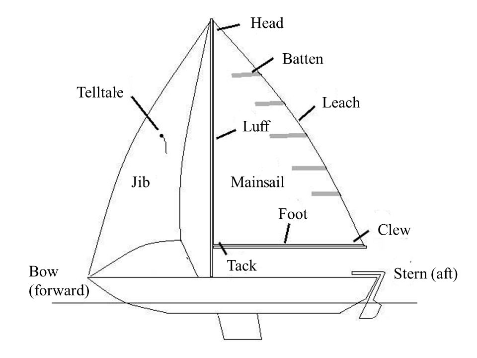 Head Batten Leach Clew Foot Tack Luff Telltale Bow (forward) Stern (aft) MainsailJib