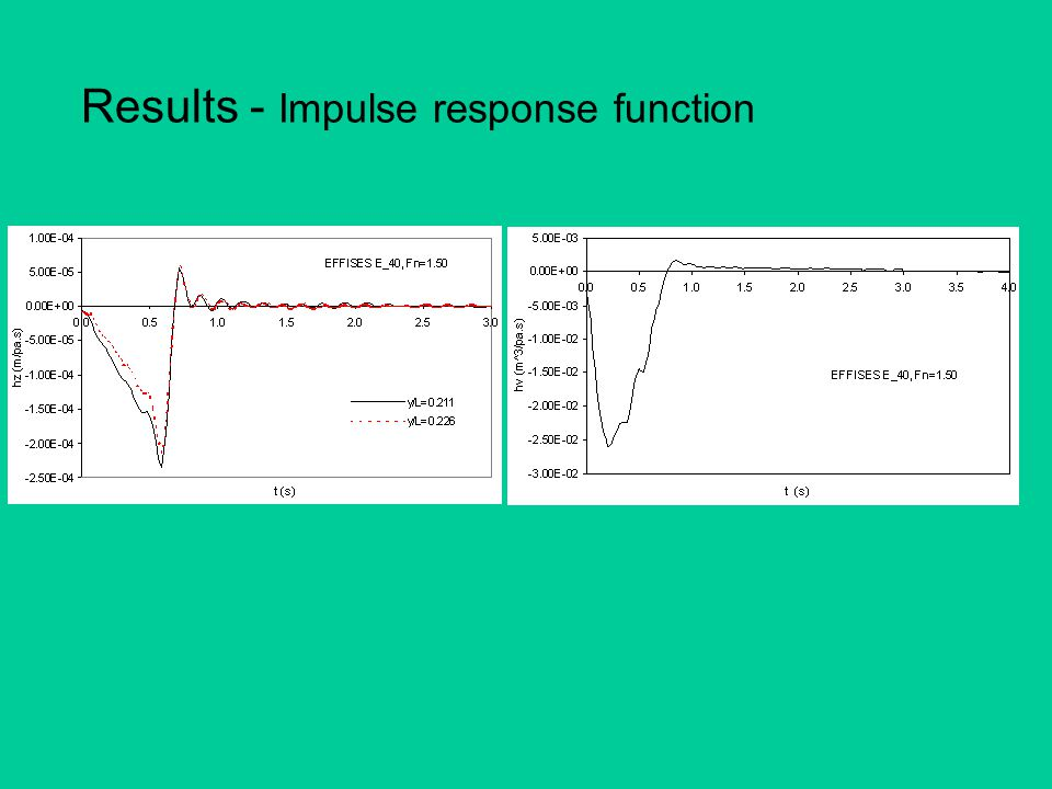 Results - Impulse response function