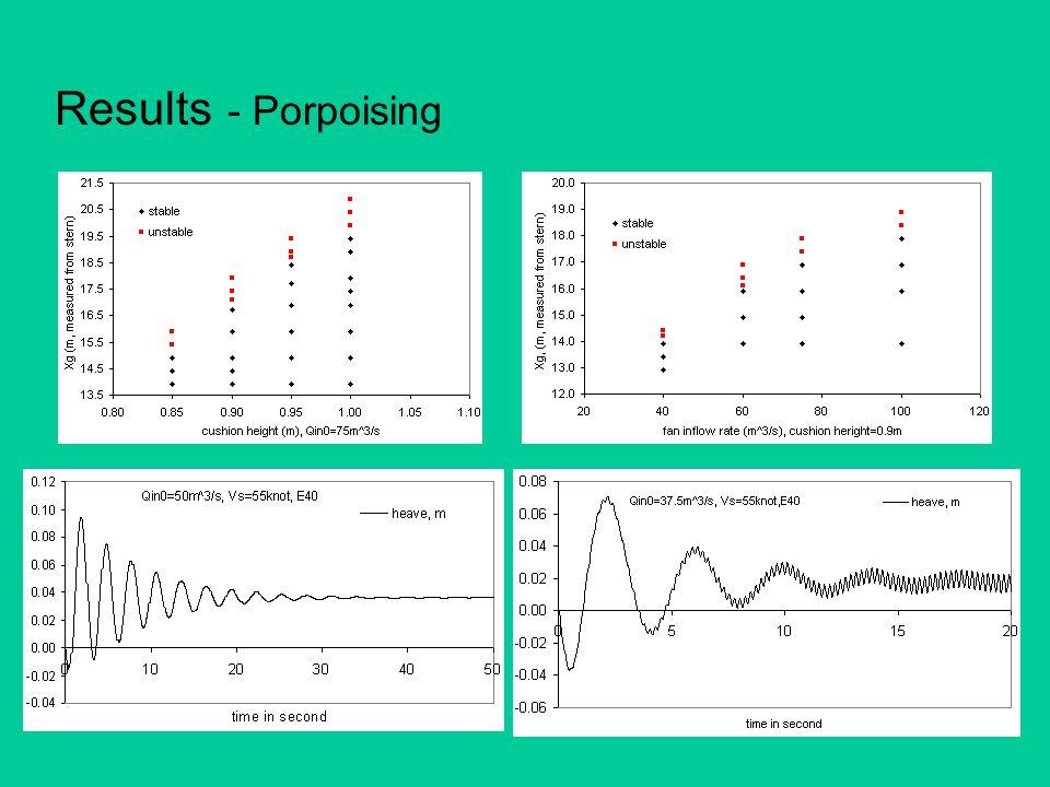 Results - Porpoising