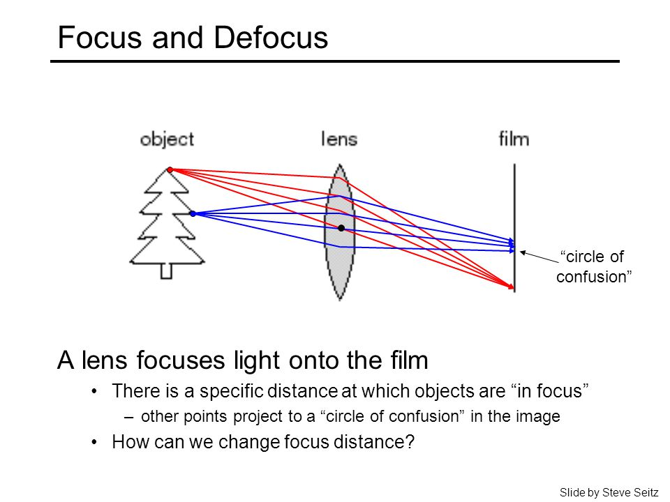 Focus and Defocus A lens focuses light onto the film There is a specific distance at which objects are in focus –other points project to a circle of confusion in the image How can we change focus distance.