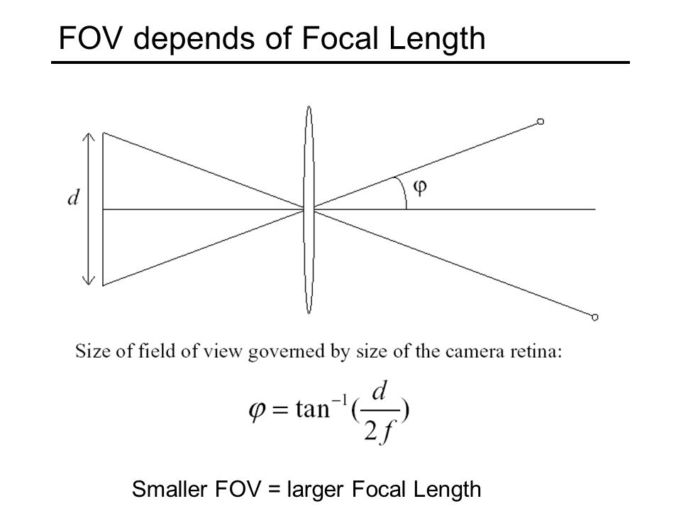 f FOV depends of Focal Length Smaller FOV = larger Focal Length