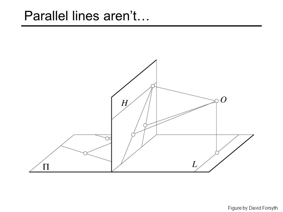 Parallel lines aren't… Figure by David Forsyth