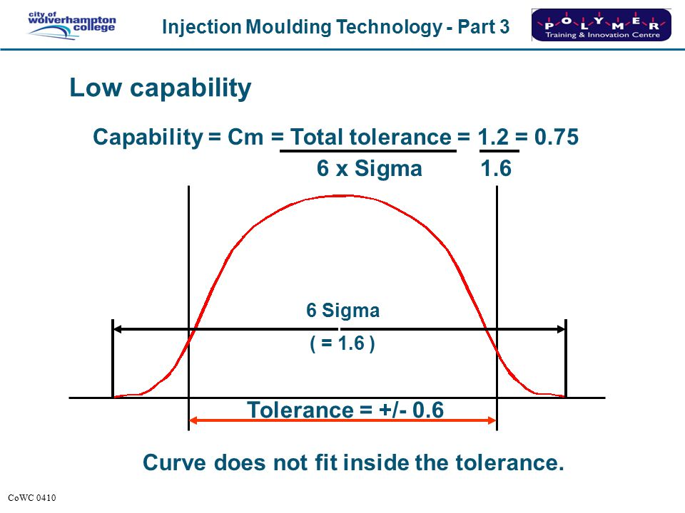 Injection Moulding Technology - Part 3 CoWC 0410 Capability = Cm = Total tolerance = 1.2 = 3 6 x Sigma 0.4 Curve fits into tolerance 3 times. High cap