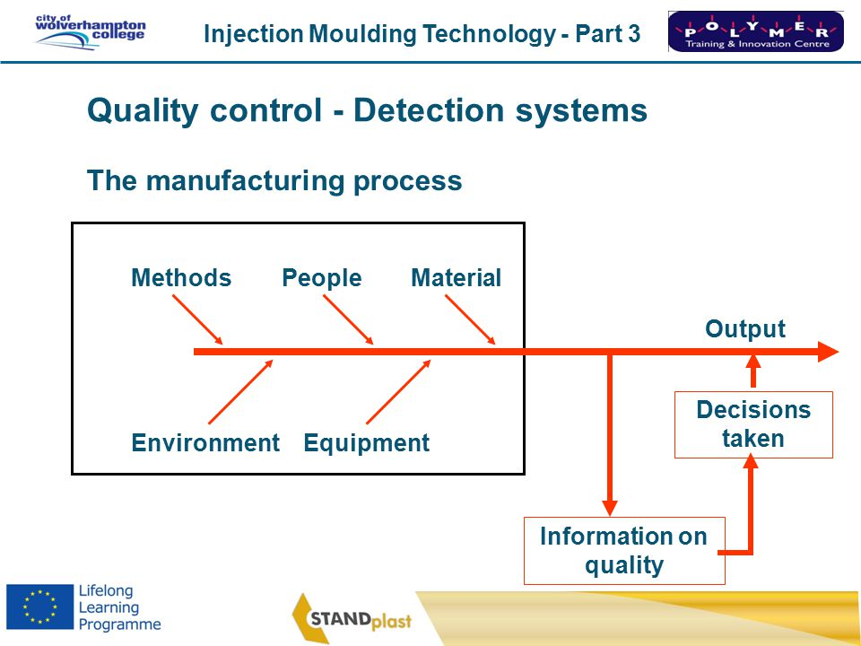 Injection Moulding Technology - Part 3 CoWC 0410 The manufacturing process MethodsPeopleMaterial EnvironmentEquipment Output Information on quality Decisions taken Quality control - Detection systems