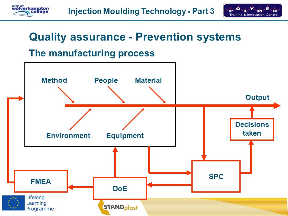 Injection Moulding Technology - Part 3 CoWC 0410 Improve Designs Update Performance DoE Information on quality SPC FMEA The manufacturing process MethodPeopleMaterial EnvironmentEquipment Output Decisions taken Quality assurance - Prevention systems