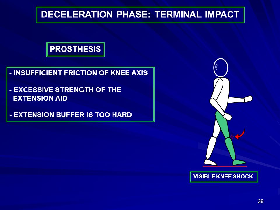 29 DECELERATION PHASE: TERMINAL IMPACT - INSUFFICIENT FRICTION OF KNEE AXIS - EXCESSIVE STRENGTH OF THE EXTENSION AID - EXTENSION BUFFER IS TOO HARD P