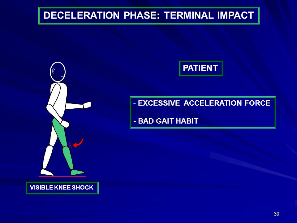 30 DECELERATION PHASE: TERMINAL IMPACT - EXCESSIVE ACCELERATION FORCE - BAD GAIT HABIT PATIENT VISIBLE KNEE SHOCK