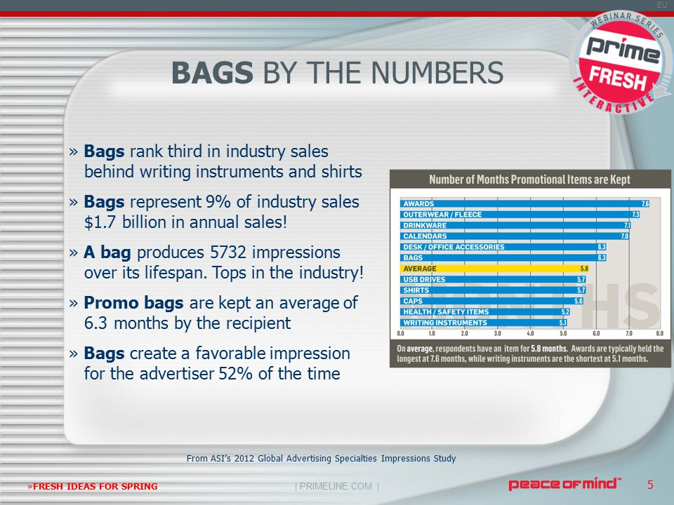 | PRIMELINE.COM | EU »FRESH IDEAS FOR SPRING 5 » Bags rank third in industry sales behind writing instruments and shirts » Bags represent 9% of industry sales $1.7 billion in annual sales.