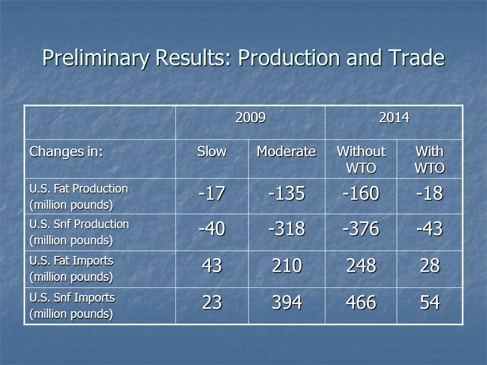 Preliminary Results: Production and Trade 20092014 Changes in: SlowModerate Without WTO With WTO U.S.