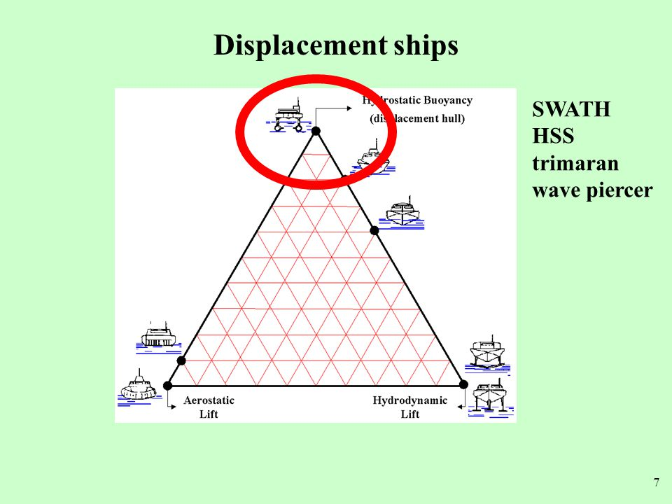 38 HYSWAS = Hydrofoil small waterplane area ship Foil contribute 30-70% lift + extended range + good seakeeping – high cost – payload critical