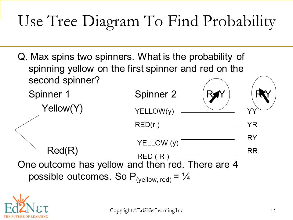 Copyright©Ed2NetLearning.Inc 12 Use Tree Diagram To Find Probability Q.