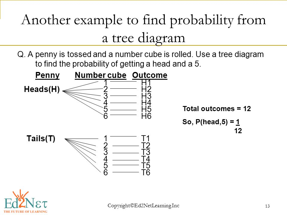 Copyright©Ed2NetLearning.Inc 13 Another example to find probability from a tree diagram Q.