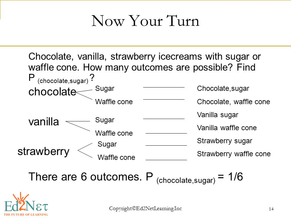 Copyright©Ed2NetLearning.Inc 14 Now Your Turn Chocolate, vanilla, strawberry icecreams with sugar or waffle cone.