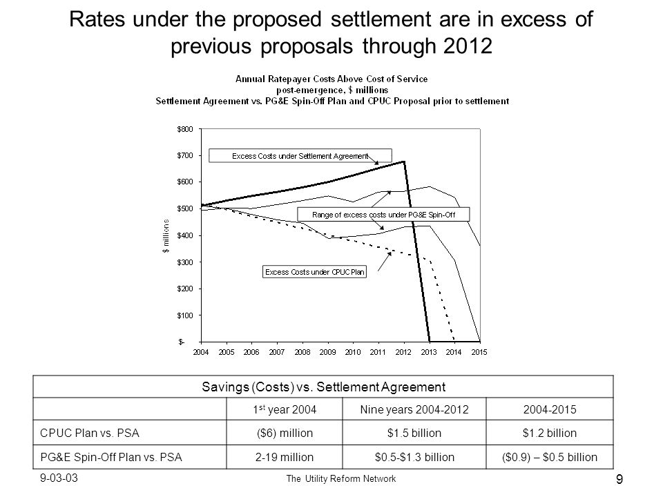 9-03-03 The Utility Reform Network 9 Rates under the proposed settlement are in excess of previous proposals through 2012 Savings (Costs) vs.