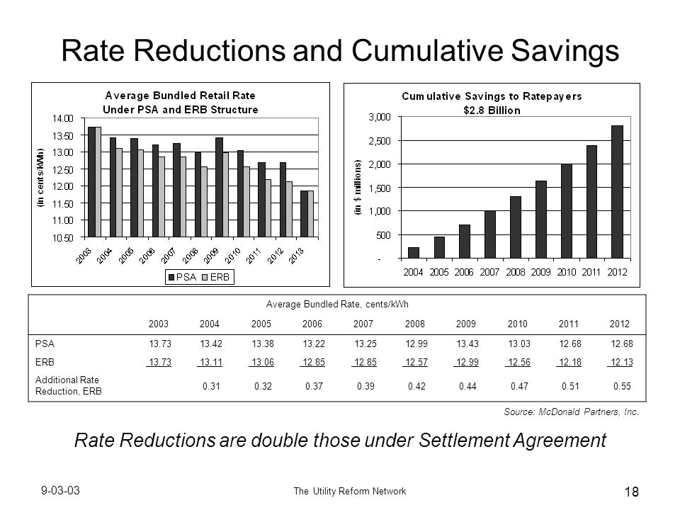 9-03-03 The Utility Reform Network 18 Rate Reductions and Cumulative Savings Rate Reductions are double those under Settlement Agreement Source: McDonald Partners, Inc.