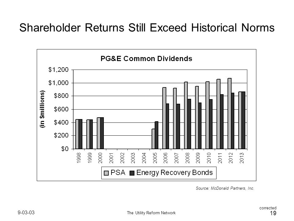 9-03-03 The Utility Reform Network 19 Shareholder Returns Still Exceed Historical Norms Source: McDonald Partners, Inc.