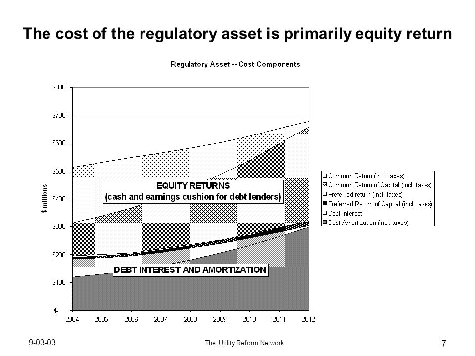 9-03-03 The Utility Reform Network 7 The cost of the regulatory asset is primarily equity return