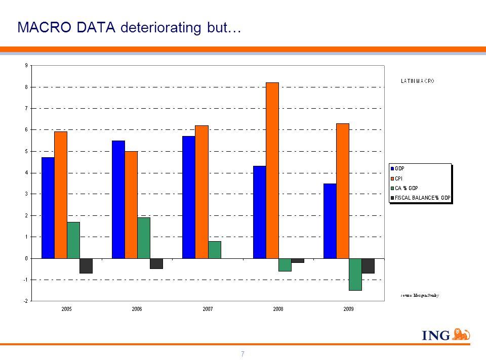 Do not put content on the brand signature area Orange RGB= 255,102,000 Light blue RGB= 180,195,225 Dark blue RGB= 000,000,102 Grey RGB= 150,150,150 ING colour balance Guideline www.ing-presentations.intranet 7 MACRO DATA deteriorating but…