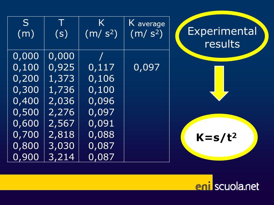 S (m) T (s) K (m/ s 2 ) K average (m/ s 2 ) 0,000 / 0,1000,9250,1170,097 0,2001,3730,106 0,3001,7360,100 0,4002,0360,096 0,5002,2760,097 0,6002,5670,091 0,7002,8180,088 0,8003,0300,087 0,9003,2140,087 Experimental results K=s/t 2