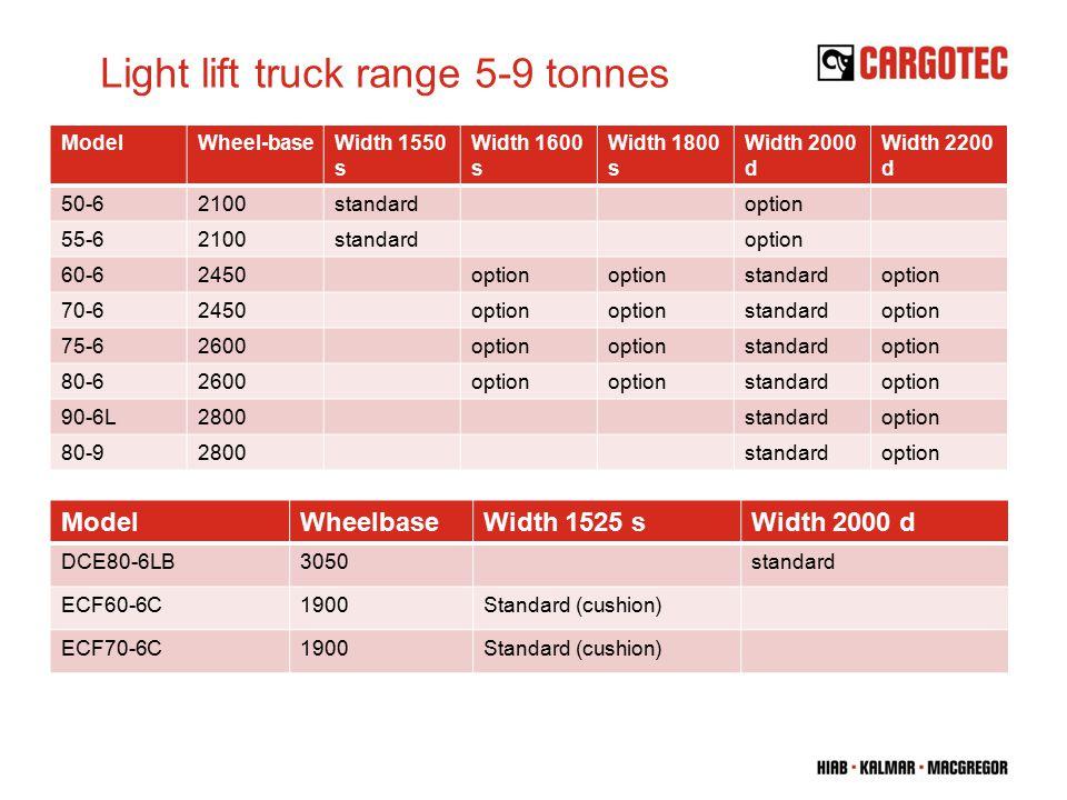 Light lift truck range 5-9 tonnes ModelWheel-baseWidth 1550 s Width 1600 s Width 1800 s Width 2000 d Width 2200 d 50-62100standardoption 55-62100standardoption 60-62450option standardoption 70-62450option standardoption 75-62600option standardoption 80-62600option standardoption 90-6L2800standardoption 80-92800standardoption ModelWheelbaseWidth 1525 sWidth 2000 d DCE80-6LB3050standard ECF60-6C1900Standard (cushion) ECF70-6C1900Standard (cushion)