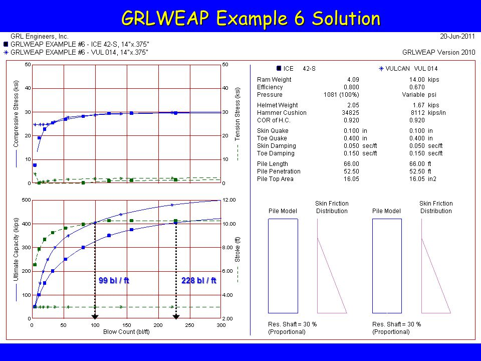 GRLWEAP Example 6 Solution 99 bl / ft 228 bl / ft