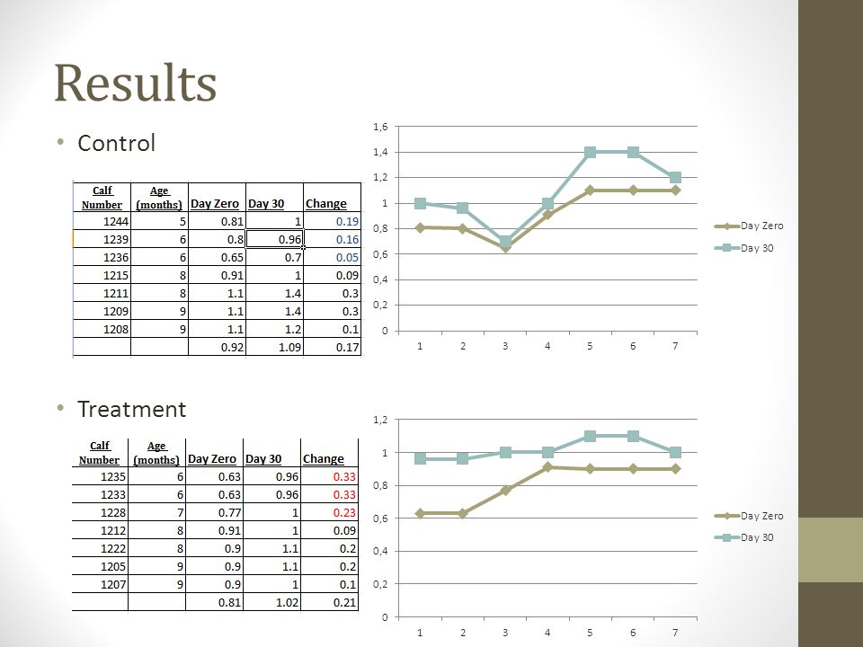 Results Control Treatment