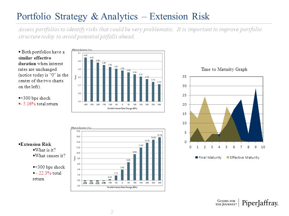Portfolio Strategy & Analytics – Extension Risk 2 Assess portfolios to identify risks that could be very problematic. It is important to improve portf