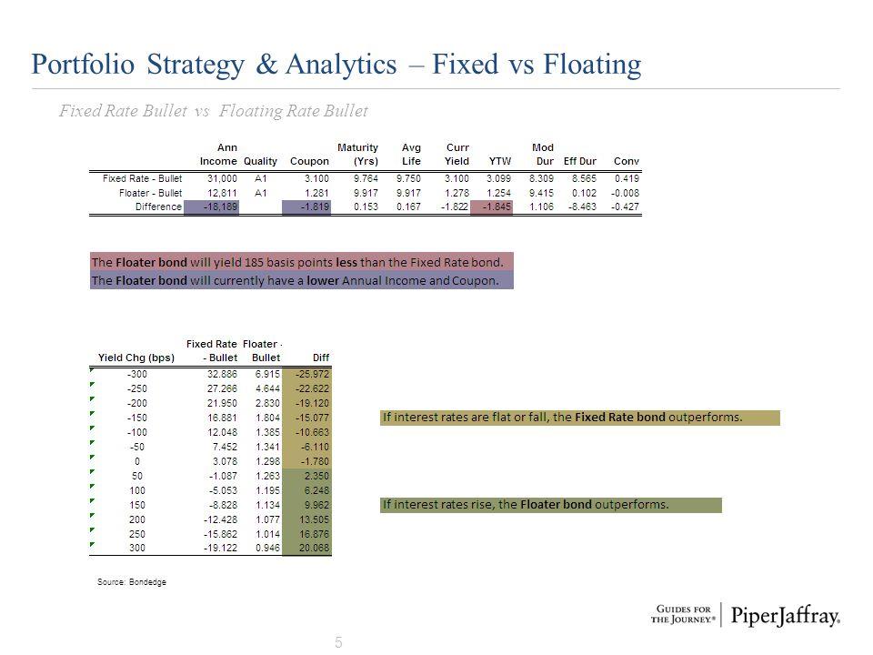 6 Portfolio Strategy & Analytics – Fixed vs Cushion Callable Fixed Rate Bullet vs Fixed Cushion Callable Source: Bondedge