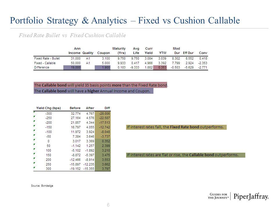 7 Portfolio Strategy & Analytics – Cushion Callable vs Floating Fixed Cushion Callable vs Floating Rate Bullet Source: Bondedge