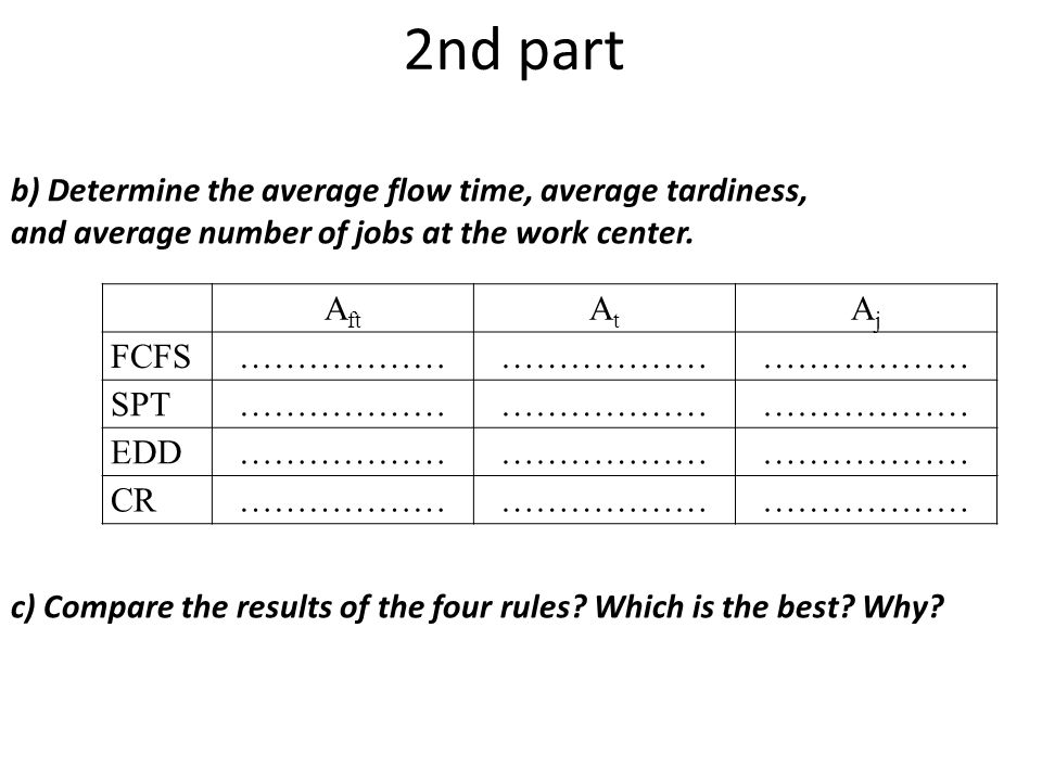 2nd part A ft AtAt AjAj FCFS……………… SPT……………… EDD……………… CR……………… b) Determine the average flow time, average tardiness, and average number of jobs at the work center.