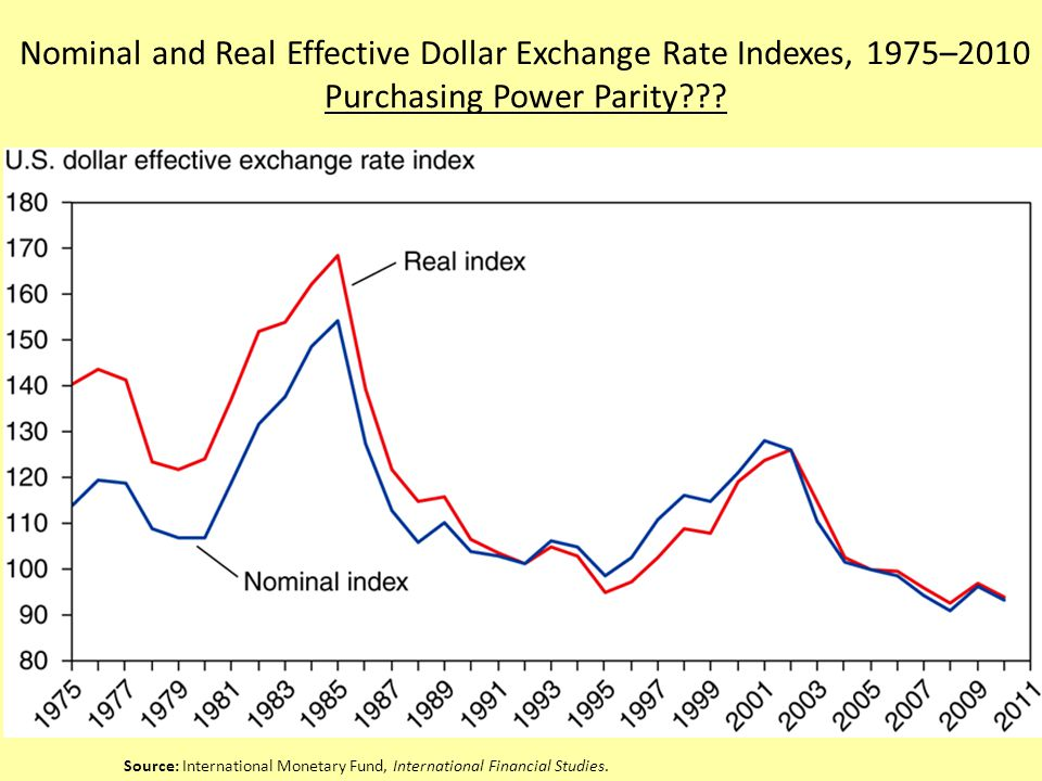 Nominal and Real Effective Dollar Exchange Rate Indexes, 1975–2010 Purchasing Power Parity .