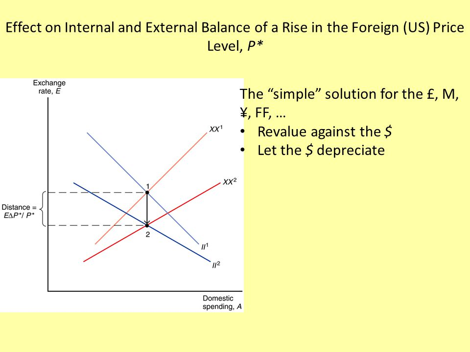 The Case for Floating Exchange Rates – Monetary policy autonomy…w/o capital controls Each country can choose appropriate long-run inflation rate – Symmetry $ can devalue as necessary…not constrained as leader – Exchange rates as automatic stabilizers Floating cushions output against real shocks – Something's gotta adjust…if not E, then Y Temporary reduction in demand for country's exports  depreciation attenuates output reduction