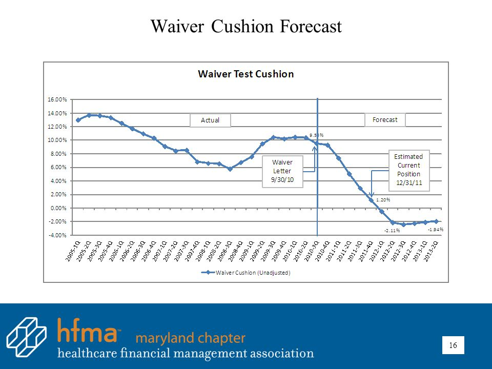 Waiver Cushion Forecast 16