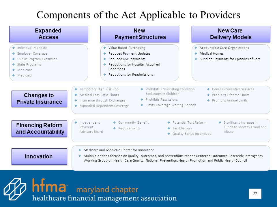 Components of the Act Applicable to Providers Expanded Access Expanded Access New Payment Structures New Payment Structures New Care Delivery Models New Care Delivery Models Financing Reform and Accountability Financing Reform and Accountability Innovation Changes to Private Insurance Changes to Private Insurance Individual Mandate Employer Coverage Public Program Expansion State Programs Medicare Medicaid Value Based Purchasing Reduced Payment Updates Reduced DSH payments Reductions for Hospital Acquired Conditions Reductions for Readmissions Temporary High Risk Pool Medical Loss Ratio Floors Insurance through Exchanges Expanded Dependent Coverage Prohibits Pre-existing Condition Exclusions in Children Prohibits Rescissions Limits Coverage Waiting Periods Covers Preventive Services Prohibits Lifetime Limits Prohibits Annual Limits Independent Payment Advisory Board Community Benefit Requirements Potential Tort Reform Tax Changes Quality Bonus Incentives Significant Increase in Funds to Identify Fraud and Abuse Medicare and Medicaid Center for Innovation Multiple entities focused on quality, outcomes, and prevention: Patient-Centered Outcomes Research; Interagency Working Group on Health Care Quality; National Prevention, Health Promotion and Public Health Council Accountable Care Organizations Medical Homes Bundled Payments for Episodes of Care 22
